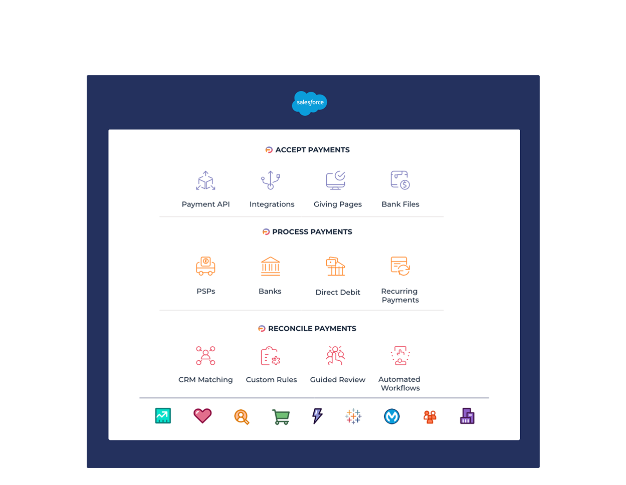 FinDock and Salesforce