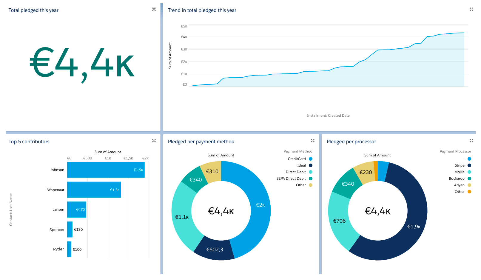 nonprofit-donations-dashboard-findock