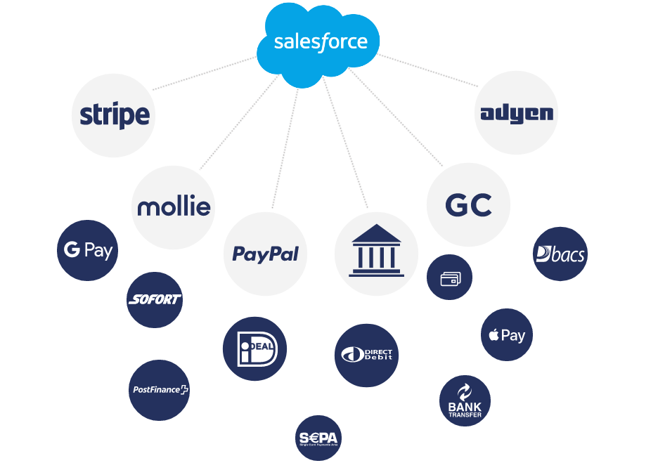 payments-on-salesforce-findock