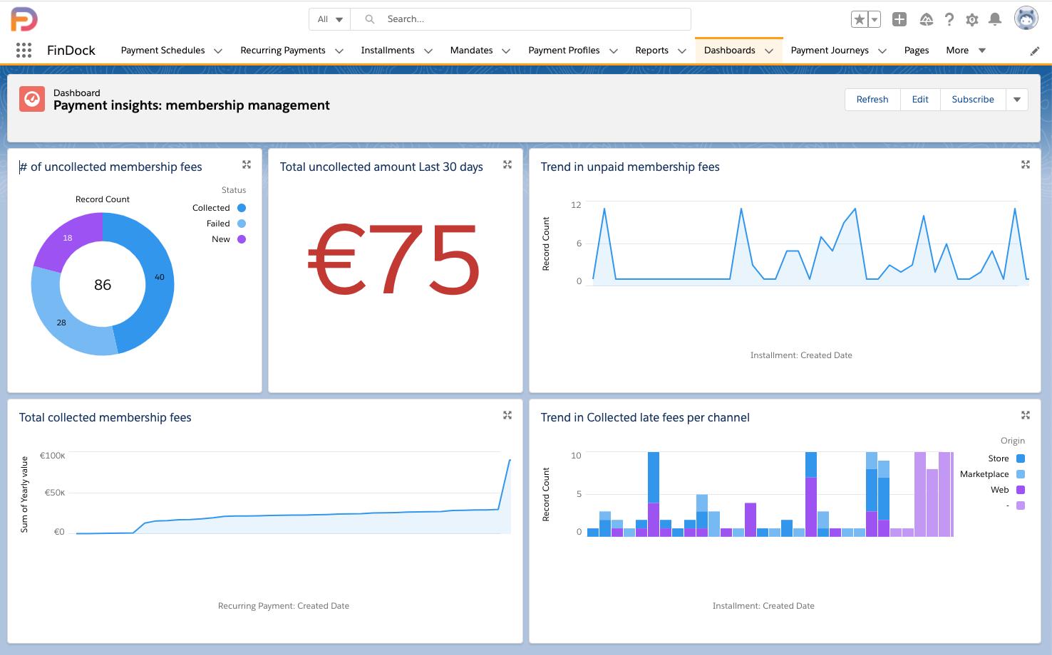 paylinks dashboard salesforce